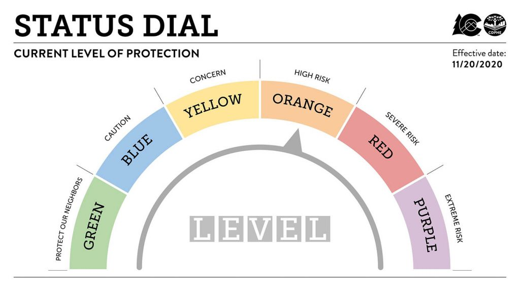 COVID Status Dial showing JeffCo now at level orange