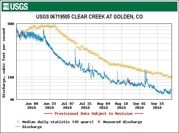 Clear Creek Water Volume in 2018