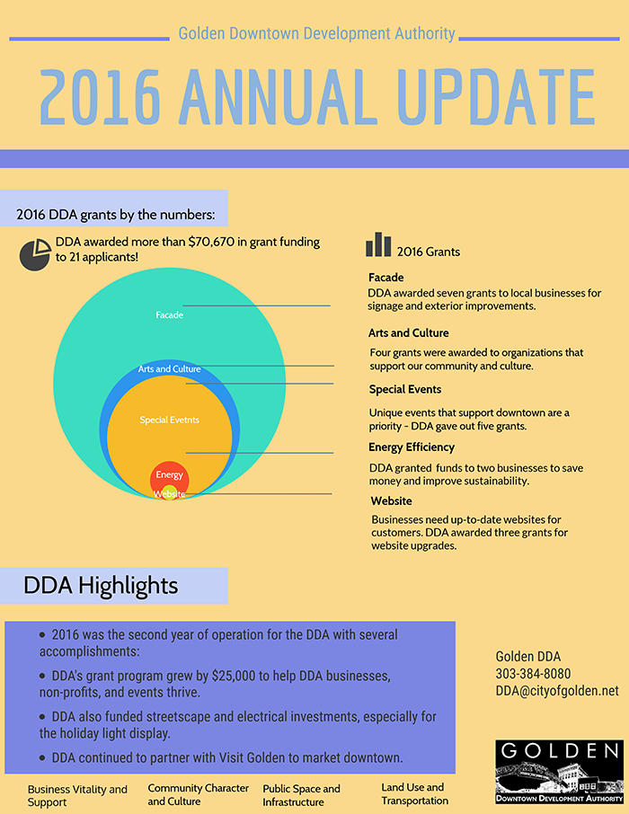 2016 DDA Annual Update