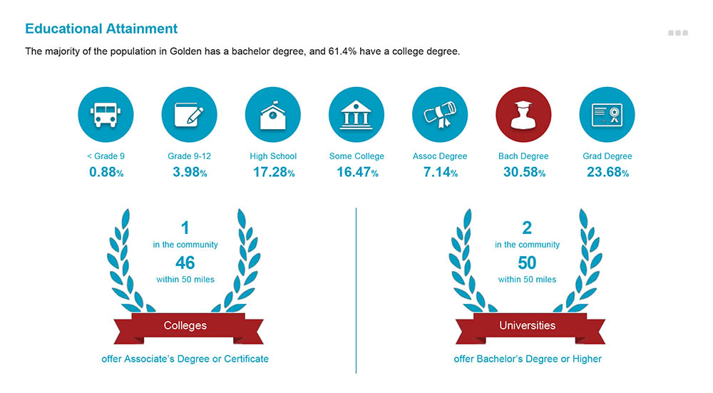 61.4% of Golden residents have a college degree