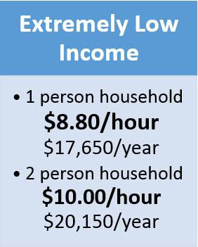 Extremely Low Income