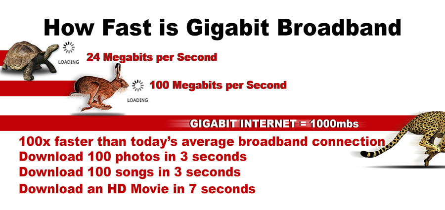 How Fast is Gigabit Broadband