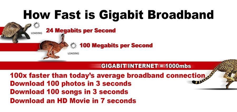 How Fast is Gigabit Broadband