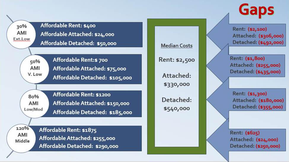 Housing Affordability Gaps