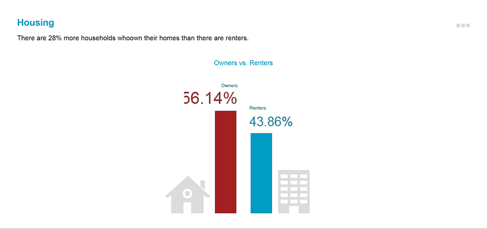 There are 28% more households in Golden who own their homes than there are renters.