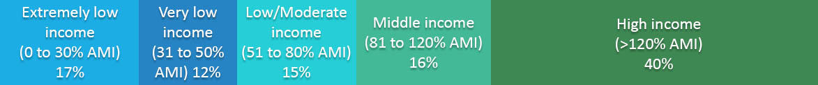 Golden Income distribution