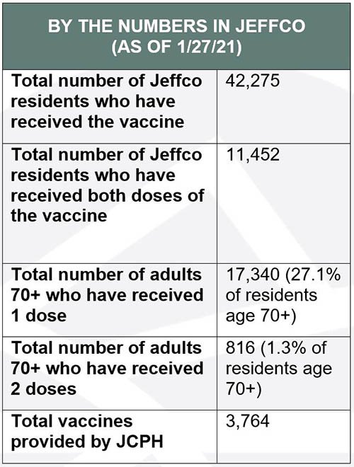 42,275 Jeffco residents have received the vaccine as of January 27.