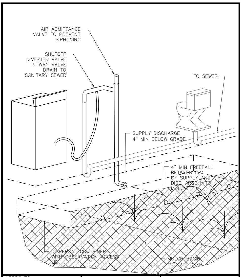 Laundry to Landscape Diagram