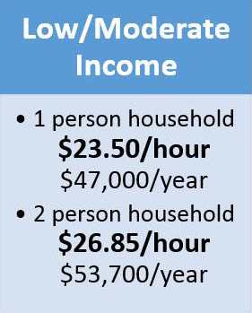 Low Moderate Income