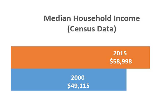 Median Household Income Census Data