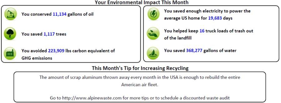 November Sustainability Stat info