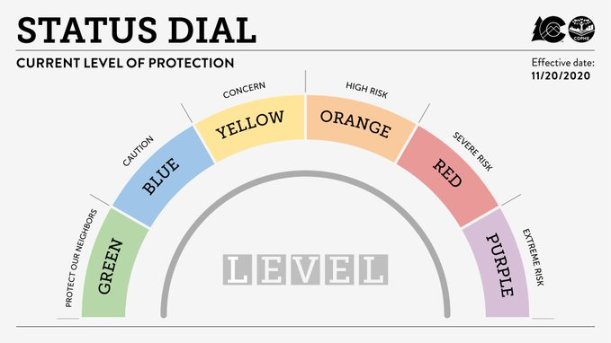 CO Status Dial with additional level
