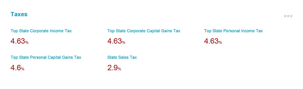Top State Corporate Income Tax, Corporate Capital Gains Tax an Personal Income Tax is 4.63%