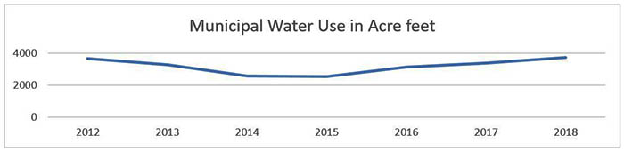 Water Use in acre feet 2018