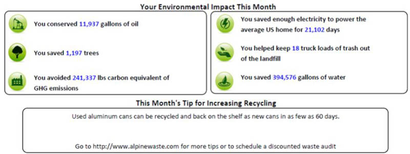 August Recycle Stats