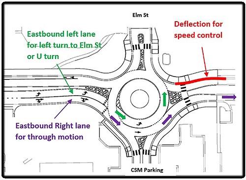 Traffic Circle Graphic